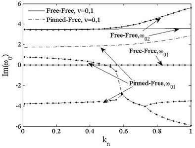 Imaginary part of fundamental frequencies of PSDB vs. load vt=0, v=0,1. v=0--;v=1-∙-
