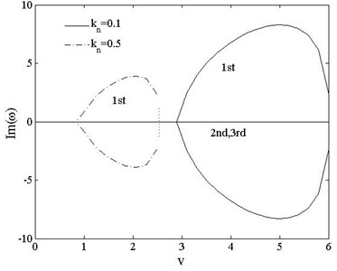 The 1st, 2ndand 3rd dimensionless complex frequencies of  pinned-pinned vs. speed vt=0, kn=0.1,0.5
