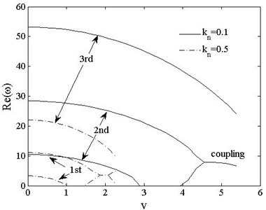 The 1st, 2ndand 3rd dimensionless complex frequencies of  clamped-clamped vs. speed vt=0, kn=0.1,0.5
