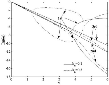 The 1st, 2ndand 3rd dimensionless complex frequencies of  clamped-free vs. speed vt=0, kn=0.1,0.5