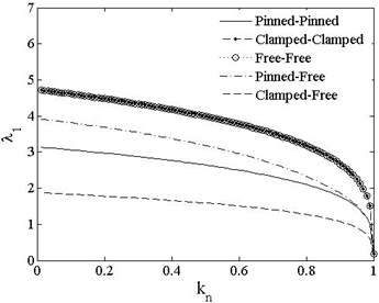 λ1 vs. kn of different boundary conditions