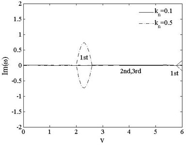 The 1st, 2ndand 3rd dimensionless complex frequencies of  free-free vs. speed vt=0, kn=0.1,0.5