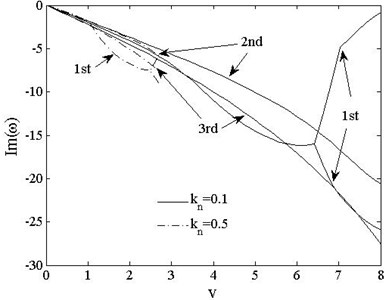 The 1st, 2ndand 3rd dimensionless complex frequencies of  pinned-free vs. speed vt=0, kn=0.1,0.5
