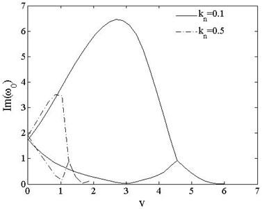 Fundamental frequencies of PSDB vs. speed vt=0, kn=0.1,0.5