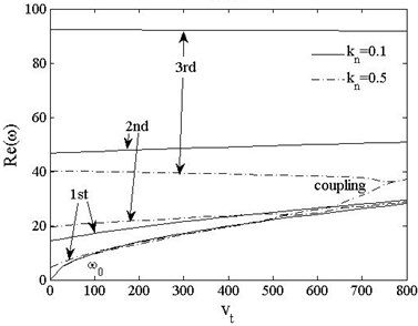 Real part of the first three frequencies vs. acceleration kn=0.1,0.5, v=0
