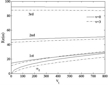 Real part of the first three frequencies vs. acceleration kn=0.1, v=0,1