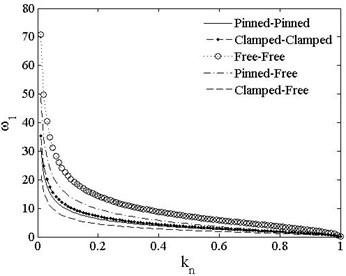 ω1 vs. kn of different boundary conditions