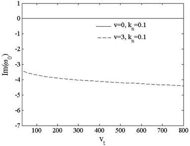 Fundamental frequencies of pinned-free beam vs. accelerationkn=0.1,0.5, v=0,3