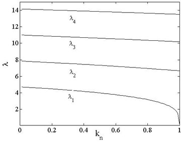 First four order eigenvalues vs. load of different boundary conditions