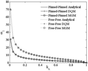 Comparison of DQM, MGM and analytical solutions ω1vs. kn
