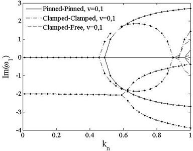 The 1st dimensionless complex frequency of PDS vs. load vt=0, v=0,1. v=0--;v=1-∙-