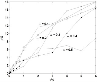 Variations of averaged identification error of crack depth, λ, with noise level, ε,  for cracks of various depths located at e= 0.2, 0.4, and 0.6, respectively