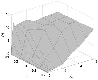 Variations of averaged identification error of crack location, ξ, with crack depth, η,  and noise level, ε, for cracks located at e= 0.2, 0.4, and 0.6, respectively