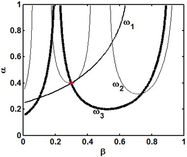 Crack identification from frequency contours with exact (a) and noisy (b) natural frequencies (+: actual crack; *: identified crack)