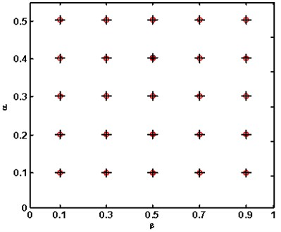 Demonstration of accuracy of advanced frequency contour method  (o: actual cracks; +: identified cracks)