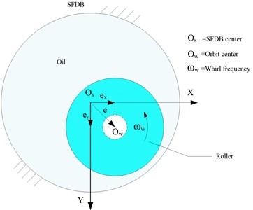 Whirling roller in SFDB
