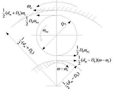 Kinematics model