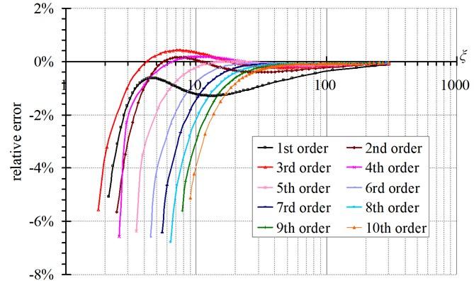 Curves of relative errors of T versus ξ