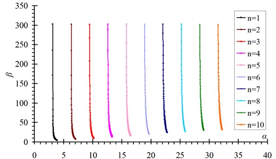 The solutions of βn versus αn for hinged-fixed boundary conditions (n=1-10)