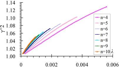 γn2-λn relation curves a) n=1-3, b) n=4-10