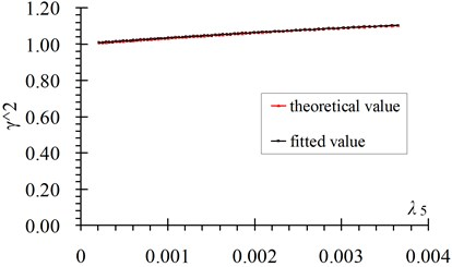 Comparisons of fitted value with theoretical value of γn2 versus λn:  a) n=1, b) n=3, c) n=5, d) n=10