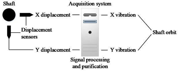 The general structure of the shaft orbit measurement system