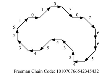 Example of chain code