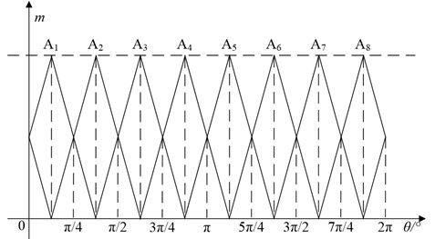 Fuzzy vector code: a) subspace division; b) fuzzy functions