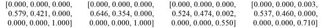 Representation of shaft orbit: a) original signal; b) statistical fuzzy vector chain code