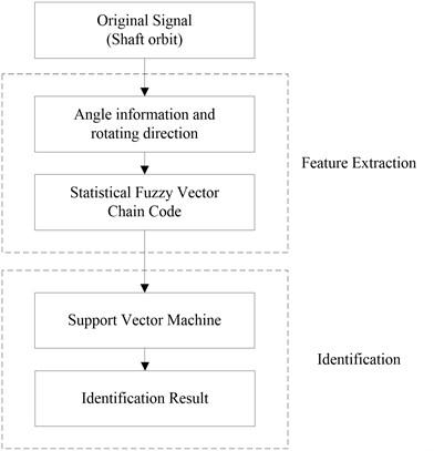 Flowchart of the presented shaft orbit identification method