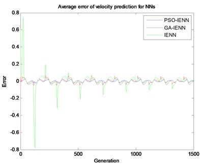 Average error of velocity prediction from NNs
