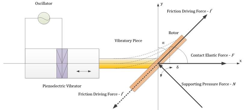 Schematic diagram of LV-USM