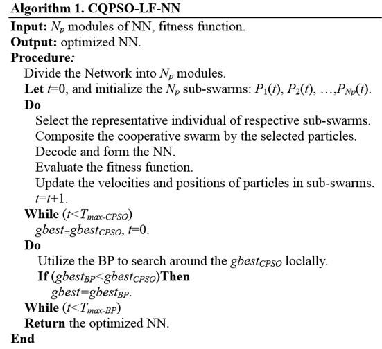 Pseudocode of the CQPSO-LF-based learning algorithm for IENN