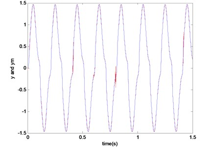 Adjustable-speed control by artificial neural network