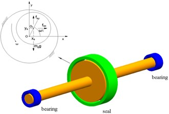Rotor-seal-bearing system