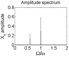 Axis orbit a) Poincaré map b) and Amplitude spectrum c) at ω=1550rad/s