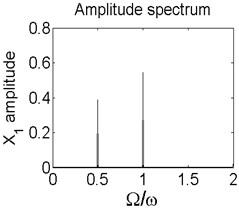 Axis orbit a) Poincaré map b) and Amplitude spectrum c) at ω=1885rad/s