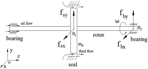 Schematic diagram of rotor-seal-bearing system