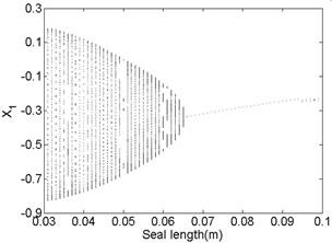 Bifurcation diagram a) and spectrum waterfall diagram b) at ω=1500rad/s