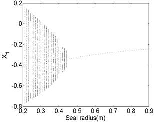 Bifurcation diagram a) and spectrum waterfall diagram b) at ω=1800rad/s