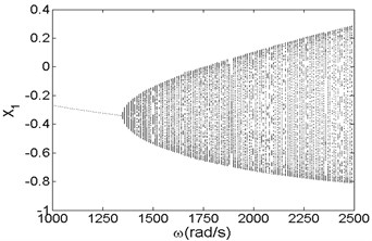 Bifurcation diagram a) and spectrum waterfall diagram b) in X direction