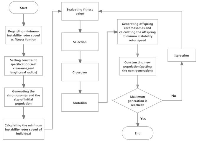 Flow chart of GA for optimizing rotor-seal-bearing system