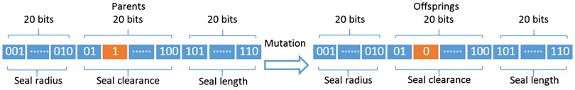 Schematic procedures of the crossover operation a) and mutation operation b)