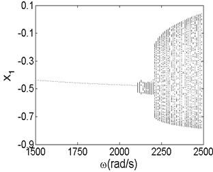 Bifurcation diagrams of initial generation a) and maximum generation b)
