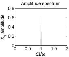 Axis orbit a) Poincaré map b) and Amplitude spectrum c) at ω=1200rad/s