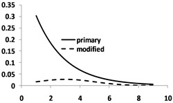 Magnitude-frequency distribution modification via normal distribution  (numbers are scaled for better illustration): a) Primary exponential distribution; b) Normal distribution;  c) Comparing the product of the two distributions with the primary distribution