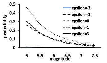 a) Joint distribution behavior; b) Normal in one direction; c) Exponential in the other
