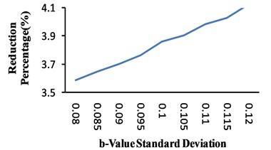 Effects of b-value distribution parameters on hazard curves