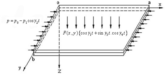 The model of a rectangular FGM plate and the coordinate system