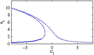 The steady state amplitudes of the first mode of the FGM rectangular plate